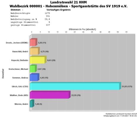 WBZ 01