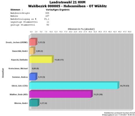 WBZ 05
