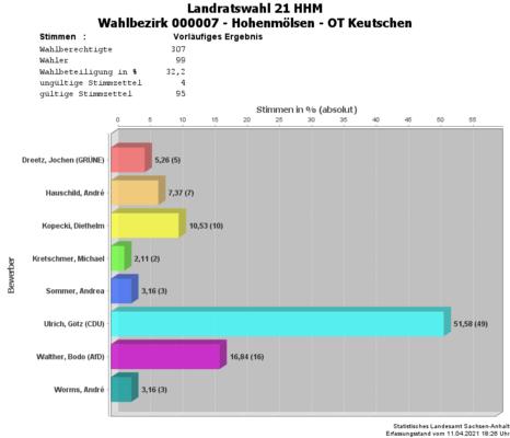WBZ 07