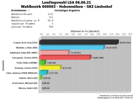 WB03 Erststimmen Landtagswahl