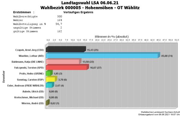 WB05 Erststimmen Landtagswahl