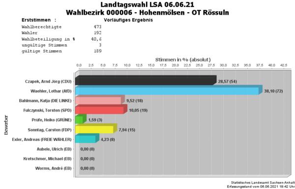 WB06 Erststimmen Landtagswahl