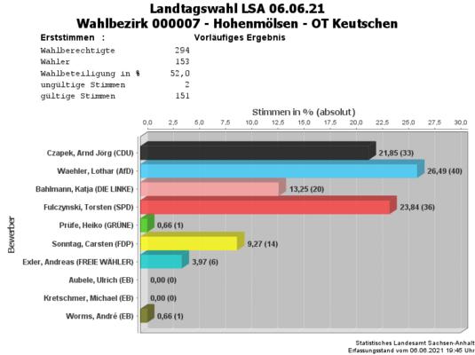 WB07 Erststimmen Landtagswahl