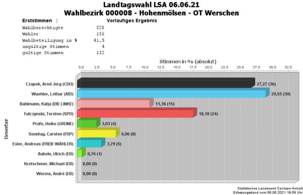 WB08 Erststimmen Landtagswahl