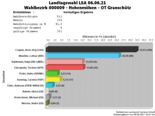 WB09 Erststimmen Landtagswahl