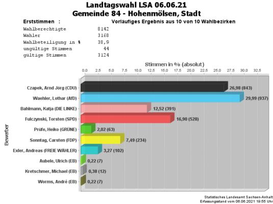 Erststimmen Landtagswahl 06.06.2021 Stadt Hohenmölsen