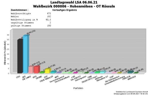 WB06 Zweitstimmen Landtagswahl