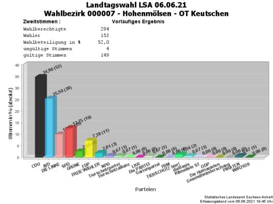 WB07 Zweitstimmen Landtagswahl