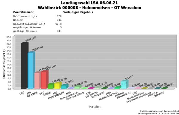 WB08 Zweitstimmen Landtagswahl