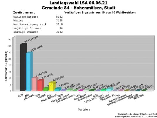 Zweitstimmen Landtagswahl 06.06.2021 Stadt Hohenmölsen